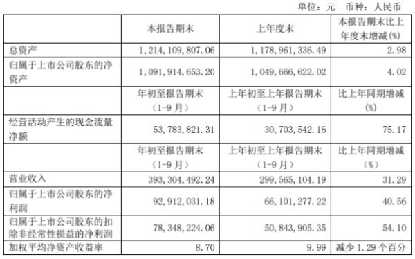普门科技前三季度净利9291.2万增长40.56% 销售收入增加