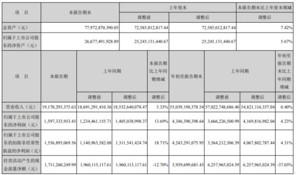 中信特钢2020年前三季度净利43.46亿增长4.23% 其他收益同比增长