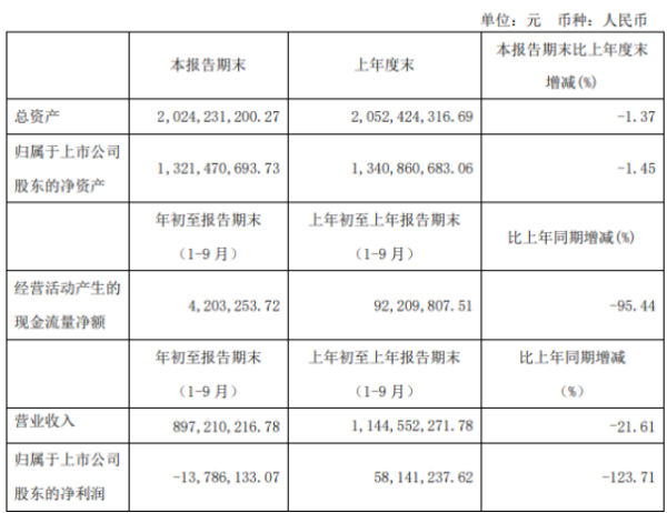 红星发展前三季度亏损1378.61万 较上年同期由盈转亏