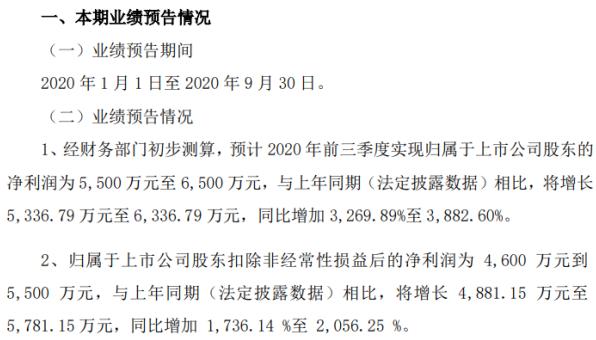 振江股份2020年前三季度净利5500万-6500万 主营业务增长较快