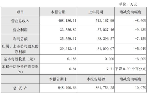 重庆燃气前三季度净利2.92亿下滑5.94% 受疫情影响燃气销售量同比下降