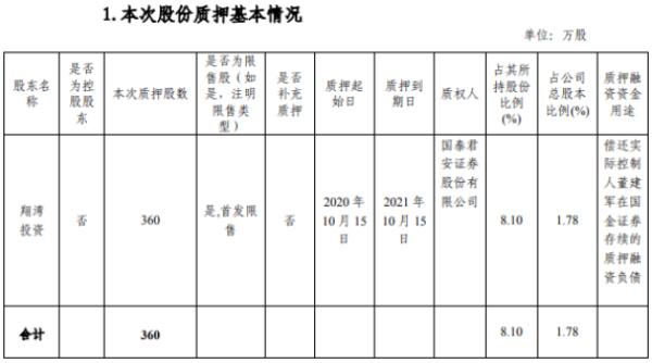 翔港科技股东翔湾投资质押360万股 用于偿还质押融资负债