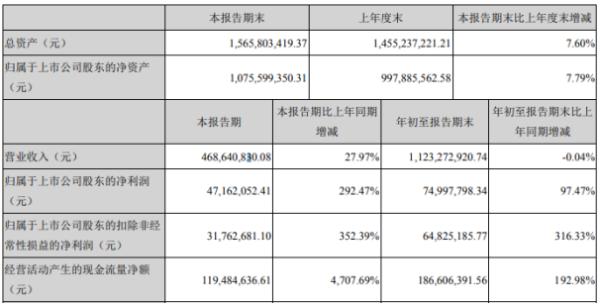 银禧科技2020年前三季度净利7499.78万增长97.47% 销售费用减少