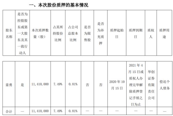 贵州百灵控股股东姜勇质押1141万股 用于偿还个人债务