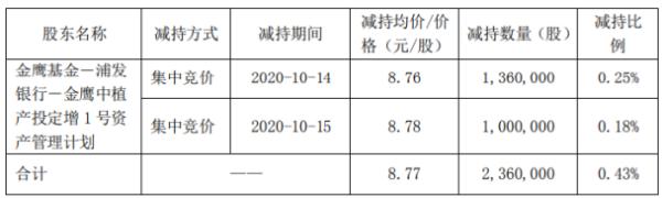 众业达股东减持236万股 套现约2069.72万元