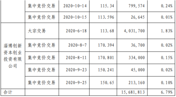 英科医疗2名股东合计减持1568.18万股 套现约22.57亿元