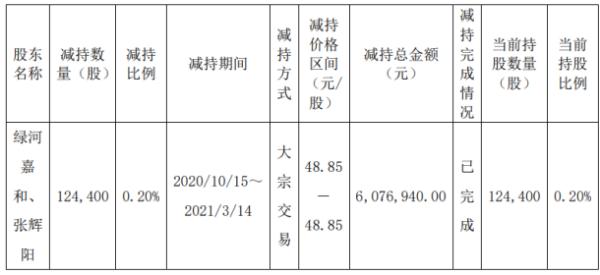 热景生物2名股东合计减持12.44万股 套现约607.69万元