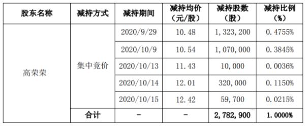 高澜股份股东高荣荣减持278.29万股 套现约2916.48万元