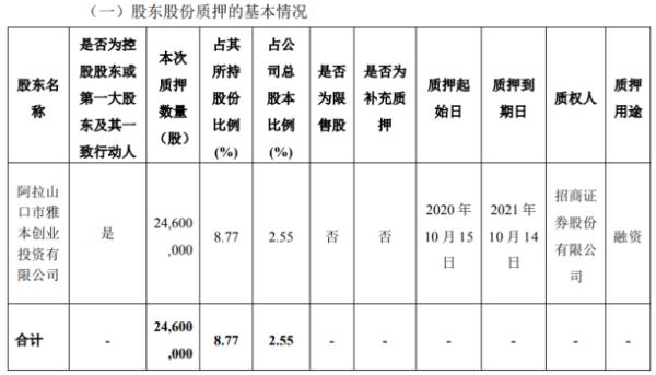 雅本化学控股股东雅本投资质押2460万股 用于融资