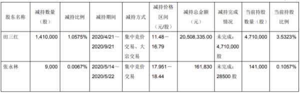 华菱精工2名股东合计减持141.9万股 套现约2067.02万元