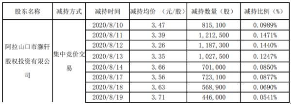 珈伟新能股东灏轩投资减持824.18万股 套现约2793.97万元