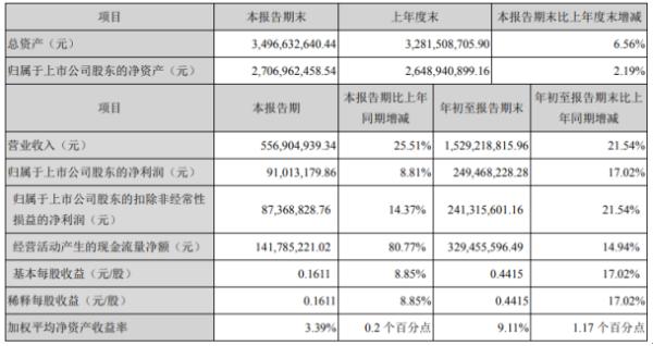 三诺生物2020年前三季度净利2.49亿 同比增长17.02%