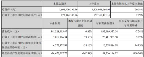 双象股份2020年前三季度净利2548.2万增长5.27% 资产处置收益增加