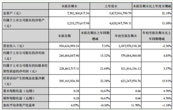 康弘药业2020年前三季度净利5.79亿增长4.85% 政府补助增加