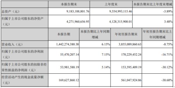 新野纺织2020年前三季度净利1.7亿 同比下滑16.71%