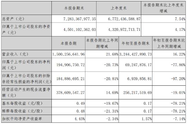 深信服2020年前三季度营收32.44亿元 同比增长16.22%