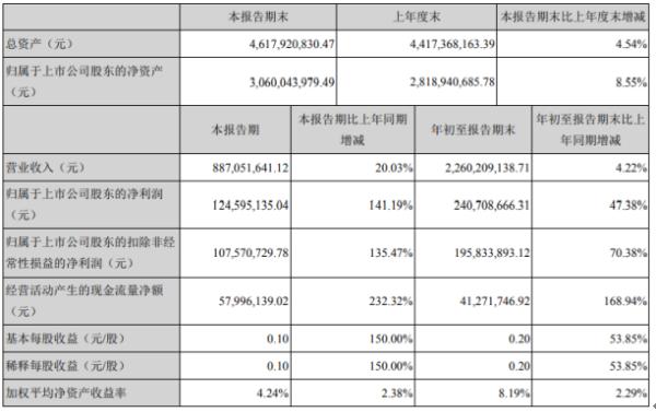 报喜鸟2020年前三季度净利2.41亿增长47.38% 研发费用同比下滑