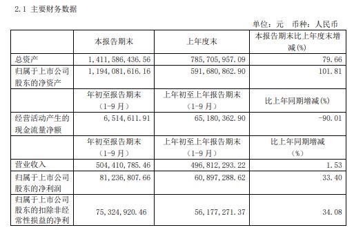 国盛智科2020年前三季度净利8123.68万增长33.4% 数控机床类产品收入增长