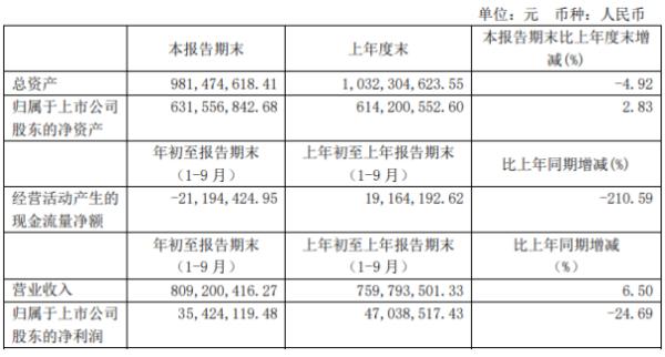 中源家居前三季度净利3542.41万下滑24.69% 理财产品收益减少