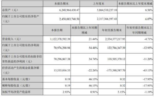 瑞和股份2020年前三季度净利1.23亿下滑12.95% 投资收益减少