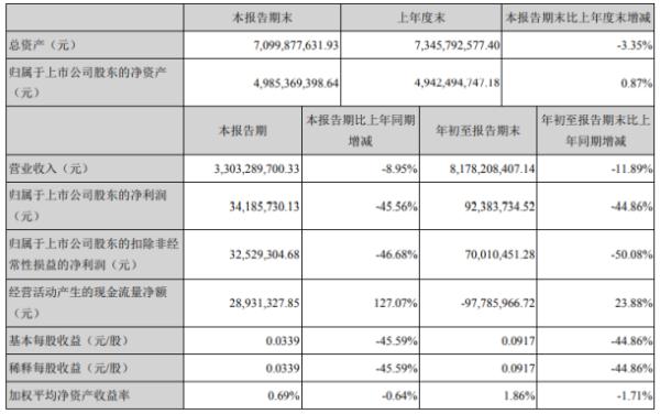 华东重机2020年前三季度净利9238.37万下滑44.86% 取得政府补助减少
