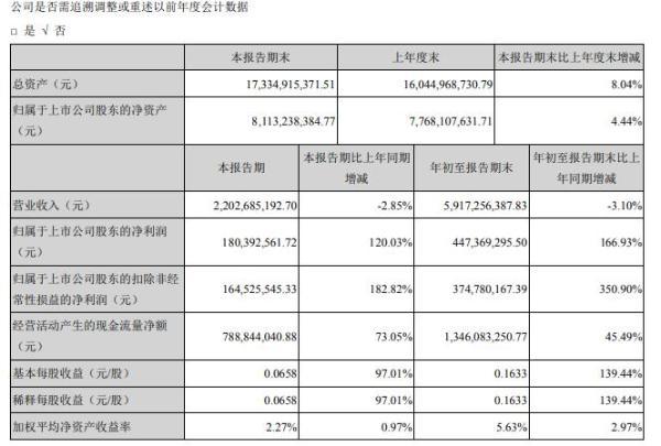 华天科技2020年前三季度净利4.47亿增长166.93% 整体毛利率增加