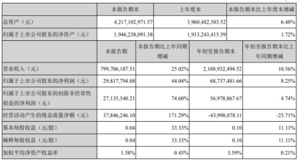日上集团2020年前三季度净利6873.75万增长8.25% 投资收益同比增长