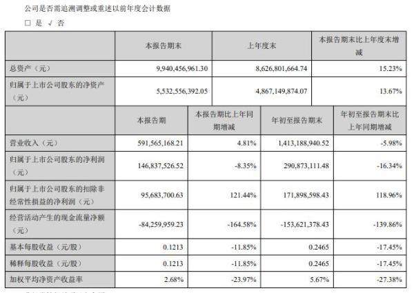 通产丽星2020年前三季度净利2.91亿减少16.34% 信用减值损失减少