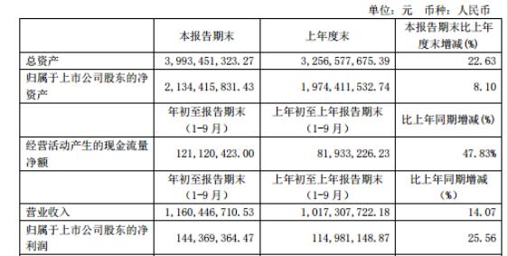 国泰集团2020年前三季度净利1.44亿增长25.56% 研发费用增加