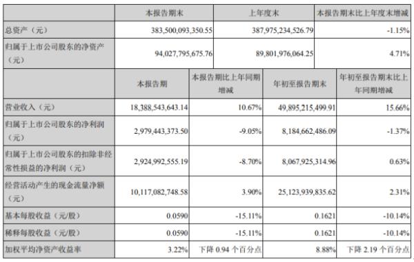 中国广核2020年前三季度净利81.85亿下滑1.37% 大修成本和折旧成本增加