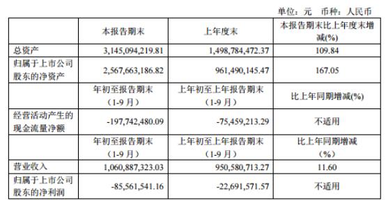 芯原股份2020年前三季度亏损8556.15万 研发投入增加