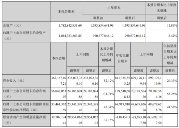 华测导航2020年前三季度净利1.1亿增长56.26% 其他收益同比增长