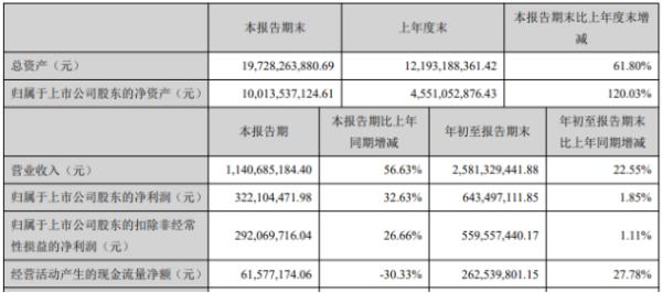 恩捷股份2020年前三季度净利6.43亿增长1.85% 业务增加所致