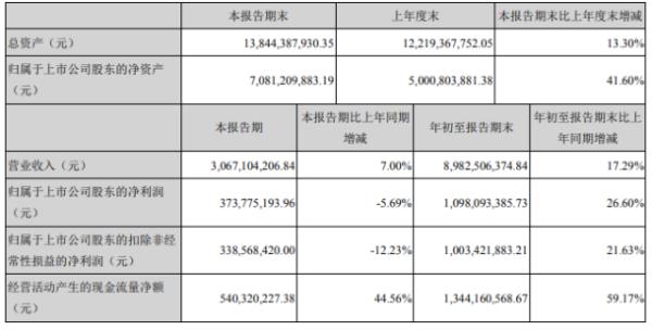深南电路2020年前三季度净利10.98亿增长26.6% 其他收益同比增长