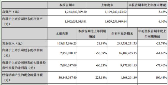 初灵信息2020年前三季度净利1648.95万下滑61.66% 加大研发投入