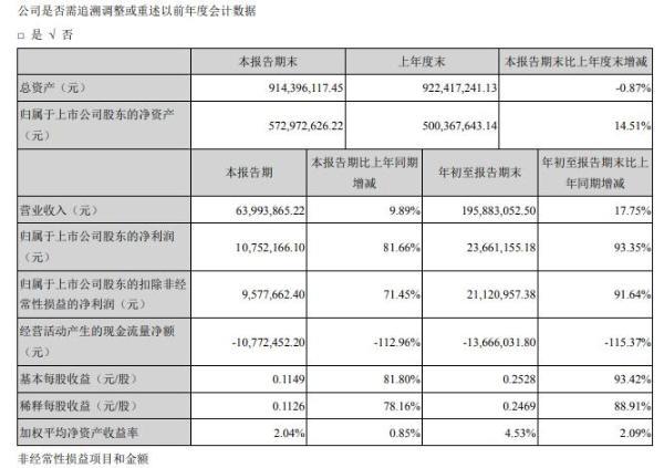 三超新材2020年前三季度净利2366.12万增长93.35% 利润总额增加