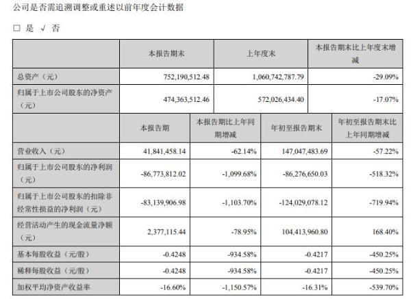 中潜股份2020年前三季度亏损8627.67万由盈转亏 复工复产延期订单减少
