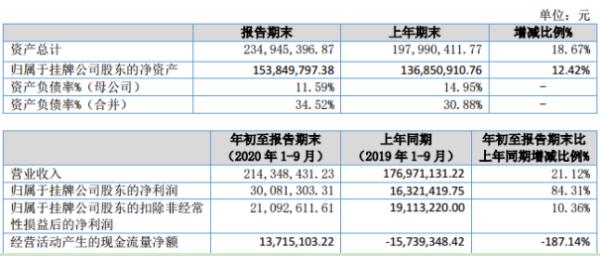 海阳股份2020年前三季度净利3008.13万增长84.31% 毛利率增加