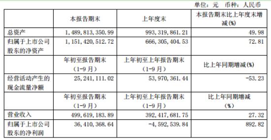 仕佳光子2020年前三季度净利3641.04万扭亏为盈 销售收入增加
