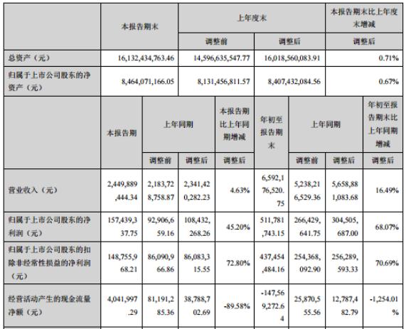 许继电气2020年前三季度净利5.12亿增长68.07% 研发投入增加