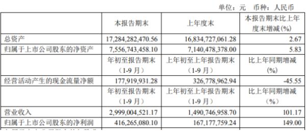 京运通前三季度净利4.16亿增长149% 新材料销售增加
