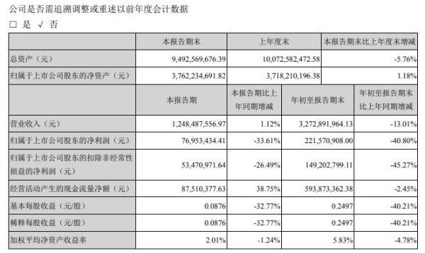 孚日股份2020年前三季度净利2.22亿减少40.80% 营业收入下降利润减少