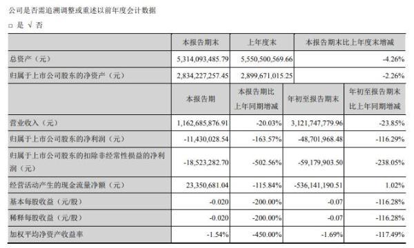 青岛金王2020年前三季度亏损4870.20万 处置子公司投资收益