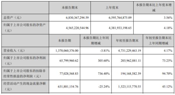 史丹利2020年前三季度净利2.04亿增长73.23% 利息费用减少