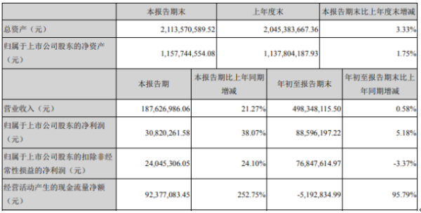 久远银海2020年前三季度净利8859.62万增长5.18% 本期减少利息支出