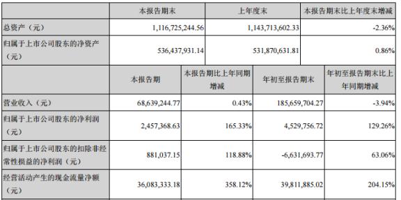 岱勒新材2020年前三季度净利452.98万增长129.26% 政府补助收入增加
