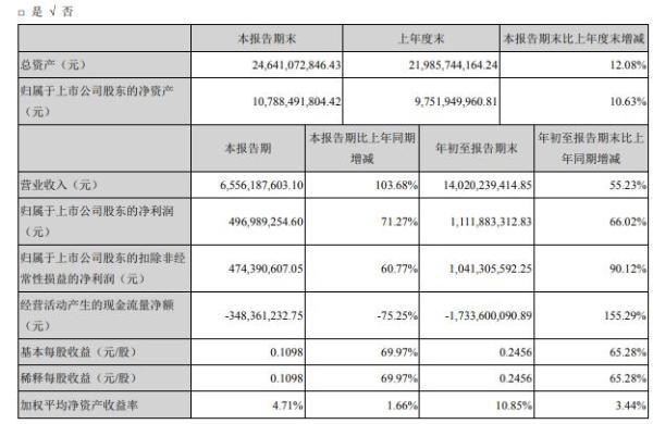 兆驰股份2020年前三季度净利11.12亿 销售收入增加