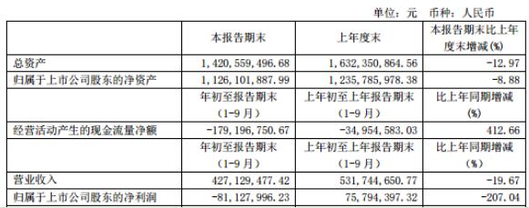 中视传媒2020年三季度亏损8112.80万由盈转亏 银行理财收益及权益法核算的投资收益减少