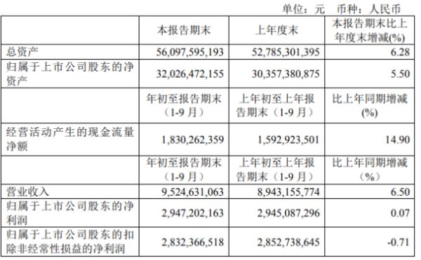 青岛港前三季度净利29.47亿增长0.07% 业务推广力度加大