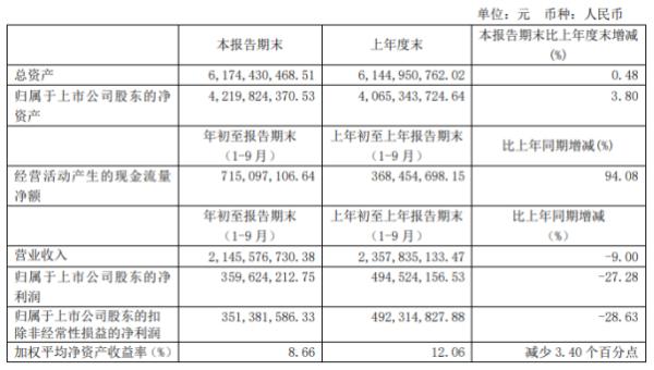 东风股份前三季度净利3.6亿下滑27.28% 投资收益同比下滑